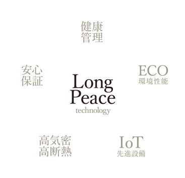 Long Peace technology