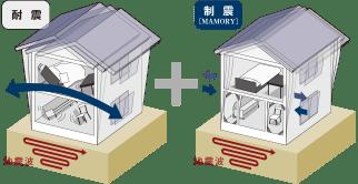揺れを吸収する装置で地震に対抗する。揺れを「制御する」地震対策。